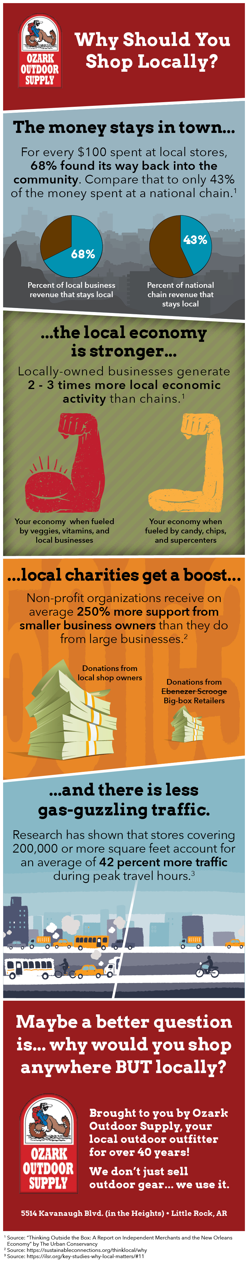 Why should you shop locally?